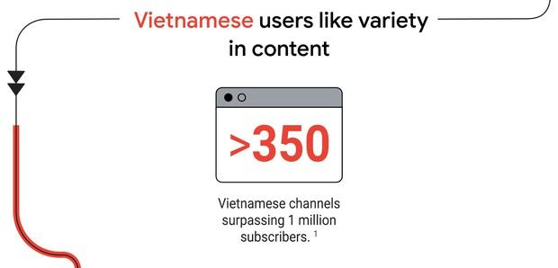 YouTube Việt có 2 nút kim cương và 350 kênh đạt 1 triệu subscriber - Ảnh 1.