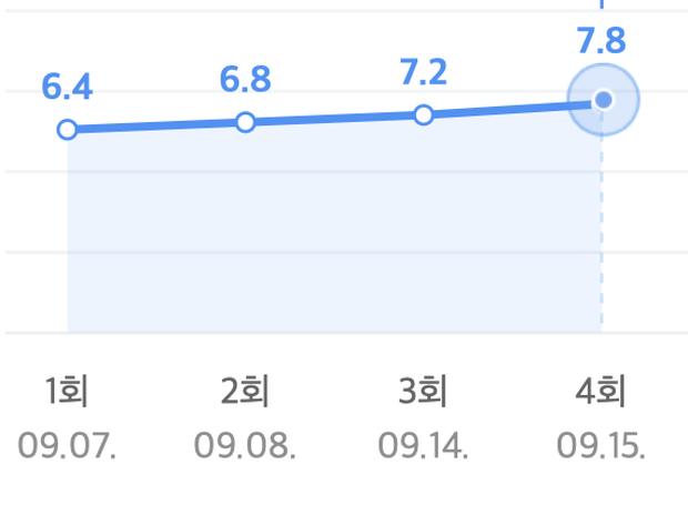 Record of Youth có giúp Park Bo Gum thoát dớp bom xịt hậu thất bại của Encounter? - Ảnh 14.