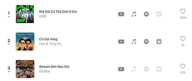 Cuộc chiến sôi nổi của những ca khúc đình đám và các fandom mạnh nhất Vpop trên No.1 Realtime HOT14 - Ảnh 4.