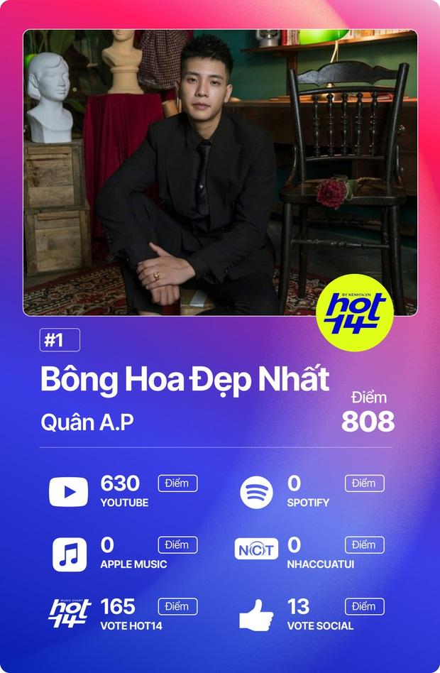 Cuộc chiến sôi nổi của những ca khúc đình đám và các fandom mạnh nhất Vpop trên No.1 Realtime HOT14 - Ảnh 2.