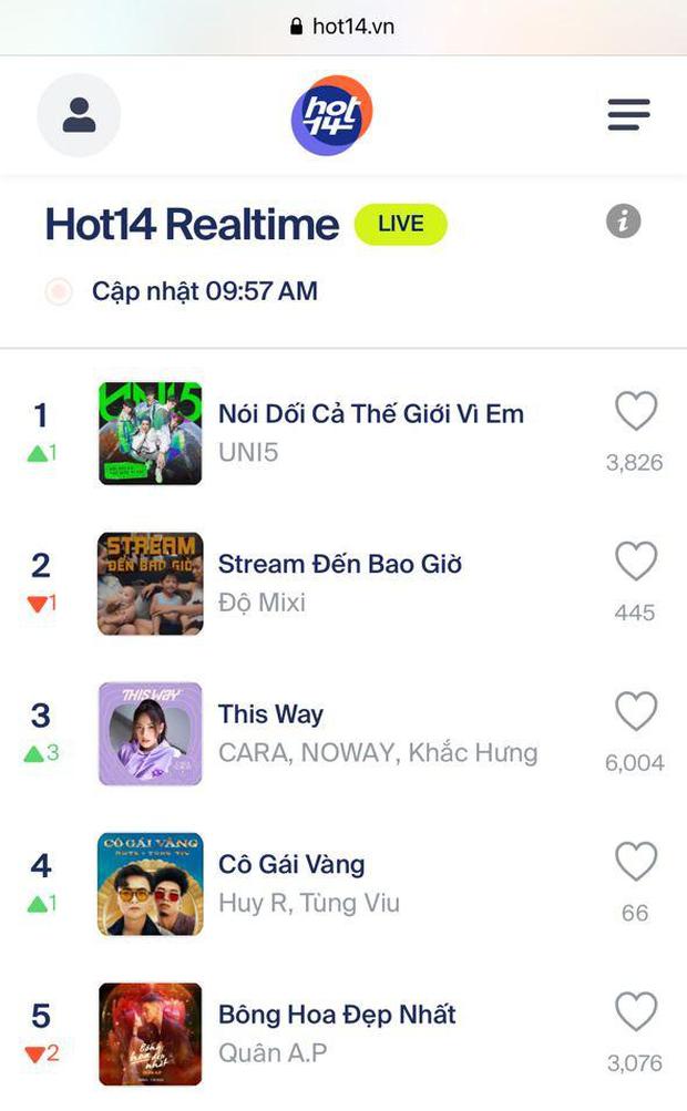 Cuộc chiến sôi nổi của những ca khúc đình đám và các fandom mạnh nhất Vpop trên No.1 Realtime HOT14 - Ảnh 7.