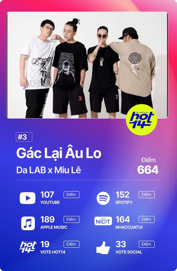 Độ Mixi vượt loạt thứ dữ để giành No.1 HOT14; Binz, Hoài Lâm và Da LAB có thành tích đáng ngạc nhiên! - Ảnh 13.