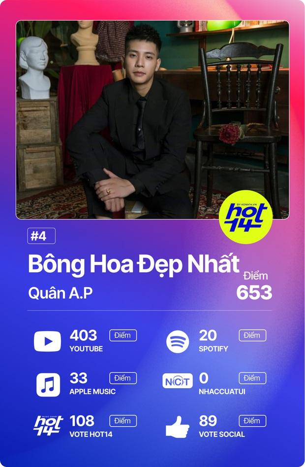 Độ Mixi vượt loạt thứ dữ để giành No.1 HOT14; Binz, Hoài Lâm và Da LAB có thành tích đáng ngạc nhiên! - Ảnh 12.