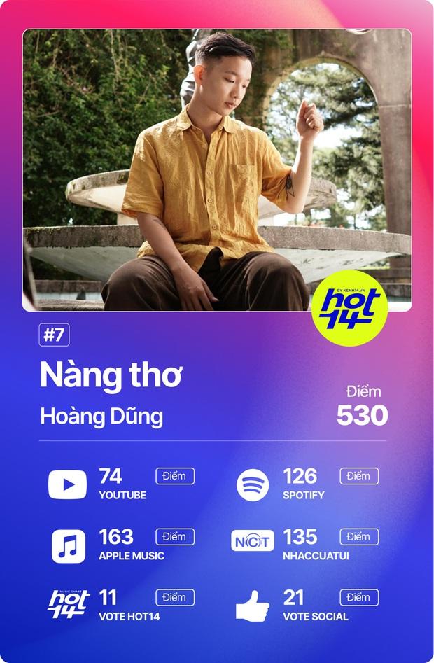 Độ Mixi vượt loạt thứ dữ để giành No.1 HOT14; Binz, Hoài Lâm và Da LAB có thành tích đáng ngạc nhiên! - Ảnh 9.