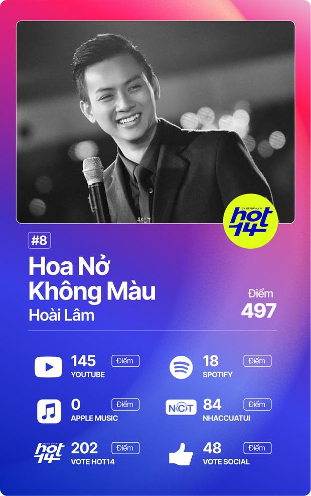 Độ Mixi vượt loạt thứ dữ để giành No.1 HOT14; Binz, Hoài Lâm và Da LAB có thành tích đáng ngạc nhiên! - Ảnh 8.