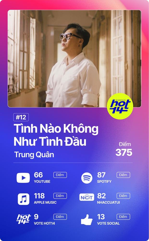 Độ Mixi vượt loạt thứ dữ để giành No.1 HOT14; Binz, Hoài Lâm và Da LAB có thành tích đáng ngạc nhiên! - Ảnh 4.