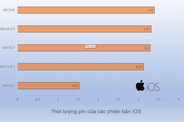 Bản iOS nào giúp pin iPhone cải thiện thời lượng tốt hơn?