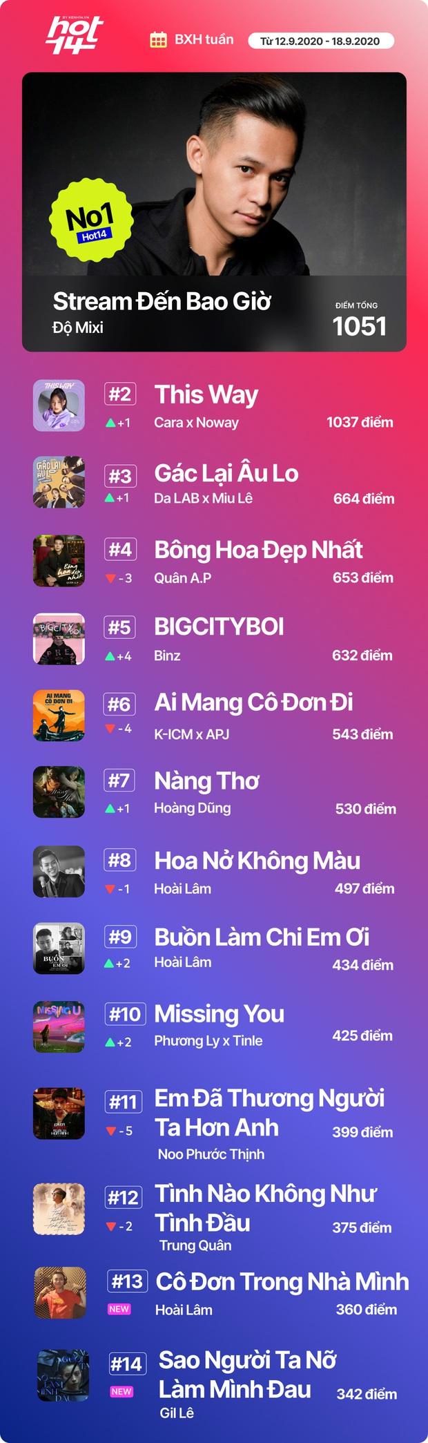 Độ Mixi vượt loạt thứ dữ để giành No.1 HOT14; Binz, Hoài Lâm và Da LAB có thành tích đáng ngạc nhiên! - Ảnh 16.