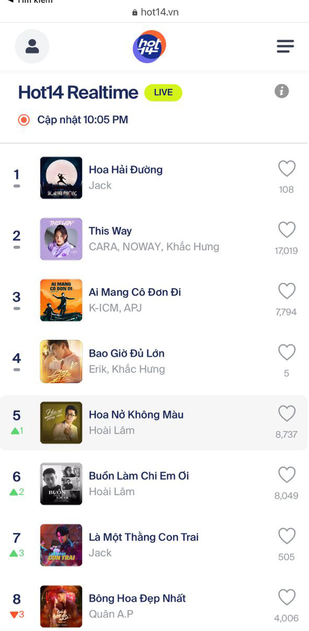 Lên sóng chưa lâu, Hoa Hải Đường của Jack đã debut #1 BXH Realtime HOT14, đạt gần 3 triệu view trên YouTube - Ảnh 4.