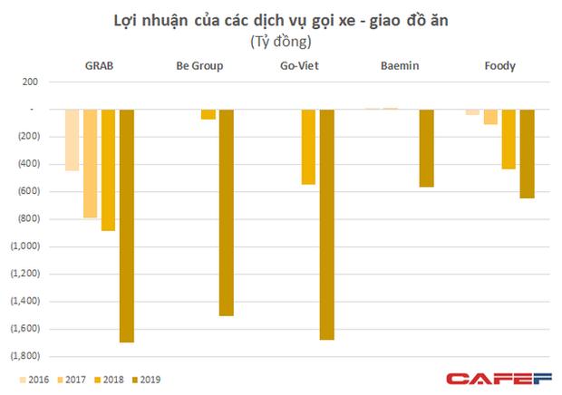 Khốc liệt thị trường gọi xe: Lỗ 4.300 tỷ chỉ sau hơn 1 năm - bằng Grab lỗ trong 6 năm - be và Go Viet vẫn nhỏ bé so với đối thủ - Ảnh 2.