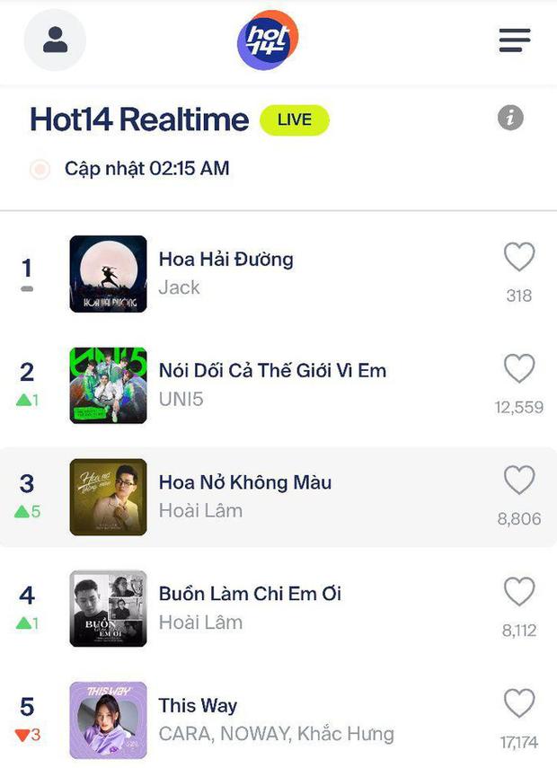 Jack chính thức vượt Rap Việt, đạt top 1 trending YouTube sau 16 tiếng, tiện thể gom luôn 28 lần chạm nóc HOT14 Realtime liên tiếp! - Ảnh 6.