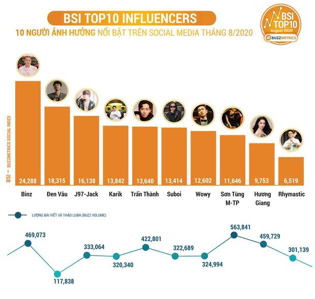 Thời tới cản không kịp, Binz cùng dàn sao Rap Việt thâu tóm top 10 những người ảnh hưởng nhất mạng xã hội tháng 8/2020! - Ảnh 2.