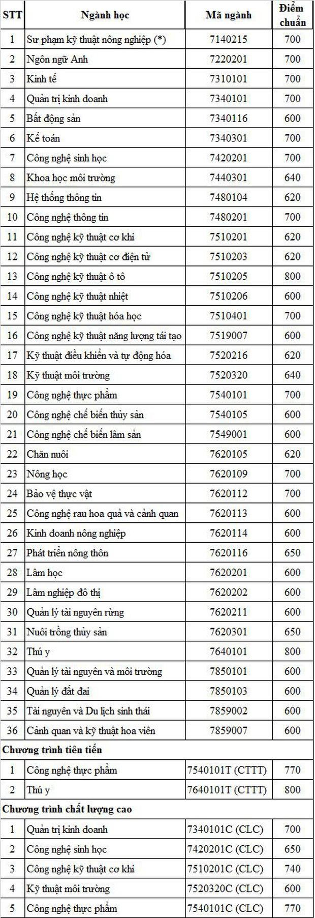Cập nhật 25/9: Điểm chuẩn và điểm sàn của hơn 90 trường đại học top đầu, dao động từ 20-28 điểm - Ảnh 8.