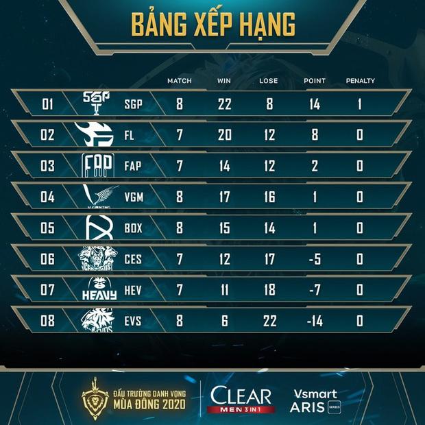 Kết quả ĐTDV mùa Đông 2020: Không có bất ngờ xảy ra, V Gaming và Saigon Phantom dễ dàng có chiến thắng cùng với tỉ số 3-1 trước các đối thủ yếu hơn - Ảnh 5.