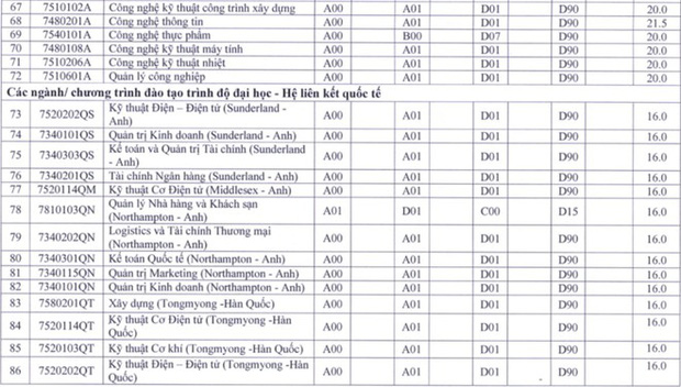 Cập nhật 25/9: Điểm chuẩn và điểm sàn của hơn 90 trường đại học top đầu, dao động từ 20-28 điểm - Ảnh 15.