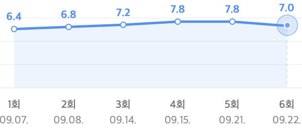 Record of Youth ngày một thiếu trước hụt sau, phung phí tài năng cả đôi Park Bo Gum lẫn Park So Dam! - Ảnh 1.