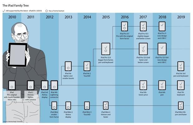 Oprah Winfrey từng gọi iPad là phát minh tuyệt vời nhất thế kỷ - Điều gì biến nó thành gadget đáng mua nhất của Apple? - Ảnh 31.