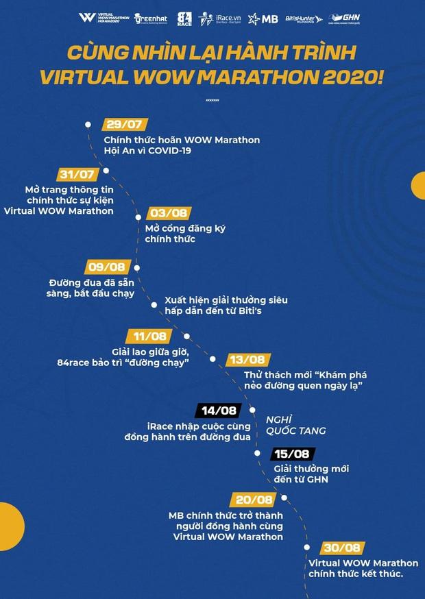 Virtual Wow Marathon Hội An 2020 gây quỹ chống dịch thành công với số tiền gần 160 triệu - Ảnh 2.
