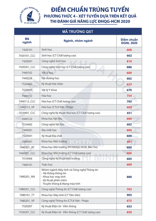Cập nhật 7/9: Hàng loạt trường đại học công bố điểm chuẩn dự kiến, ngành cao nhất lên đến 28-29 điểm - Ảnh 10.