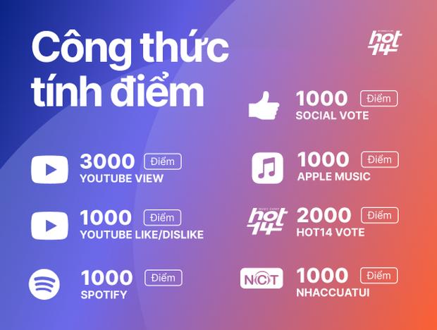 Ra mắt bảng xếp hạng HOT14 bao quát các nền tảng nhạc Việt: Đường đua mới cho nghệ sĩ và âm nhạc đích thực - Ảnh 6.