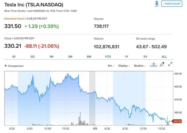 Cổ phiếu Tesla có phiên lao dốc mạnh nhất trong lịch sử, nhưng đáng nói là Elon Musk đã hoàn tất bán cổ phiếu mới và thu về 5 tỷ USD từ tuần trước - Ảnh 2.