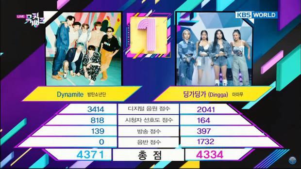 Dynamite của BTS trở thành bài hát thắng nhiều cúp nhất lịch sử Kpop, tiễn Boy With Luv và hàng loạt hit khác ra chuồng gà - Ảnh 1.