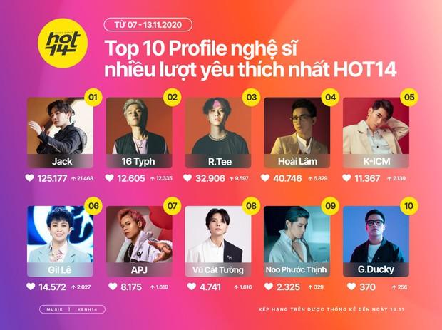 Jack tiếp tục dẫn đầu BXH Top 10 ARTIST HOT14 bất chấp sự đổ bồ cạnh tranh ào ạt của loạt tên tuổi từ Rap Việt  - Ảnh 1.
