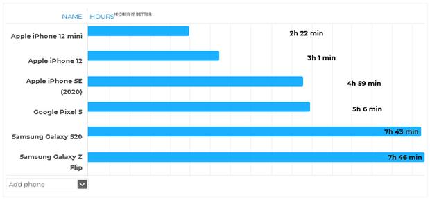 Thử nghiệm thực tế thời lượng sử dụng pin của iPhone 12 mini: Tệ đến mức nào? - Ảnh 3.
