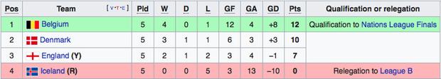 Thua trận thứ hai liên tiếp, tuyển Anh dừng bước ở vòng bảng UEFA Nations League - Ảnh 9.