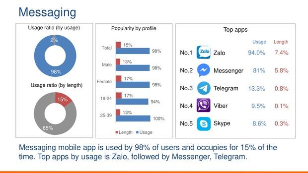 Người Việt hình thành thói quen lướt Facebook, chát chít trên Zalo, mua sắm qua Shopee, book Grab đi làm và thanh toán bằng Momo - Ảnh 6.