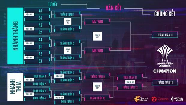 Lịch thi đấu chính thức AIC 2020: Quá nhiều trận đấu hấp dẫn ngay từ vòng bảng, chờ xem bản lĩnh Saigon Phantom và Team Flash! - Ảnh 4.