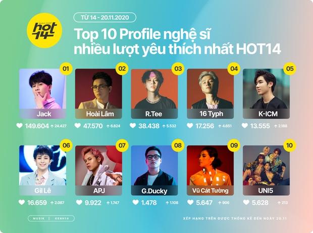 GDucky tăng tốc thăng hạng Top 10 Artist HOT14, Hoài Lâm trở lại bám sát vị trí no.1 của Jack  - Ảnh 1.