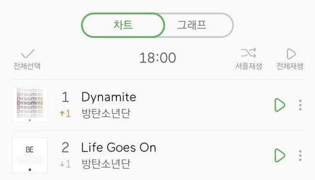 BTS comeback rồi mà bài cũ vẫn giật cúp, fan lo lắng: Bao giờ Dynamite mới chịu xuống cho em út Life Goes On lên đây? - Ảnh 4.