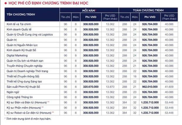 """Top 3 HHVN ai """"giàu"""" hơn: Đỗ Hà chi 51 triệu/năm học phí, Á hậu 1 học trường rich kid tiền tỷ - Ảnh 4."""