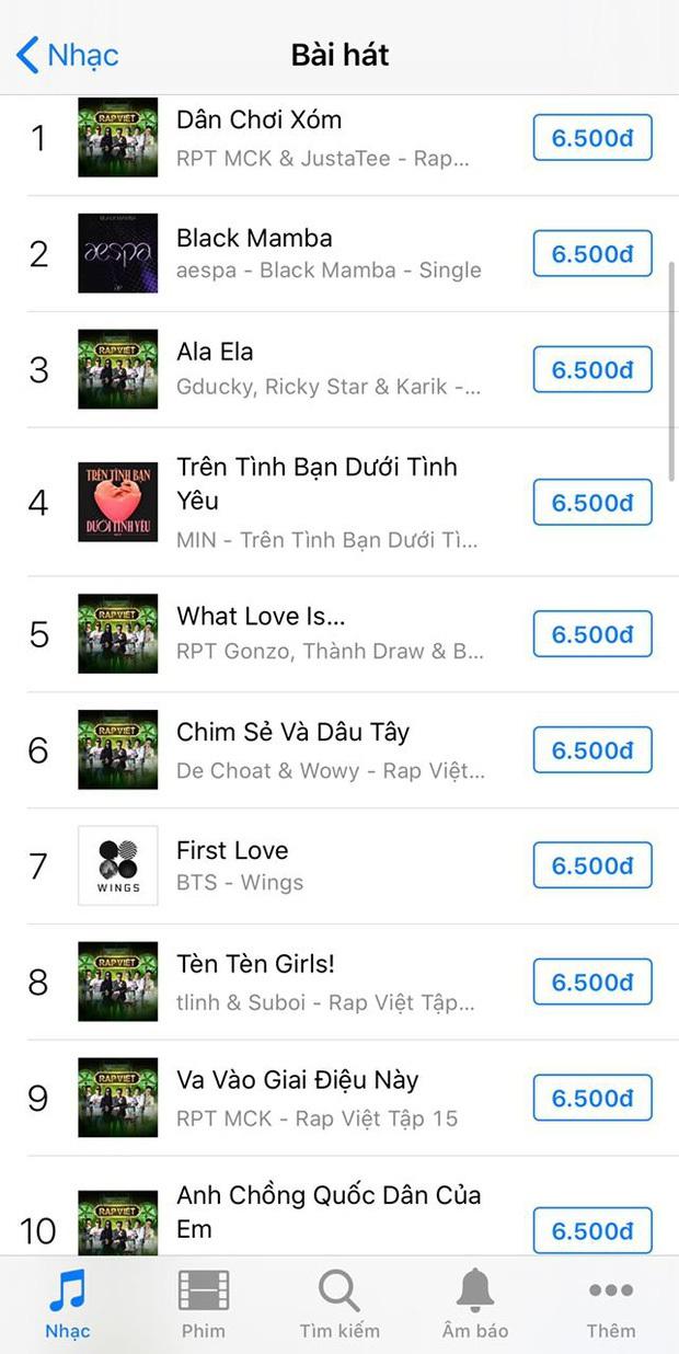 Lập loạt thành tích khủng, đáp thẳng top 2 trending nhưng BTS cũng không thể cản được thời tới của Rap Việt - Ảnh 7.