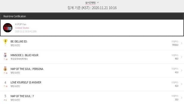 BTS sau 24h comeback: View MV để thua BLACKPINK nhưng bán được 2 triệu album trong 1 ngày thì không ai cạnh tranh nổi! - Ảnh 10.