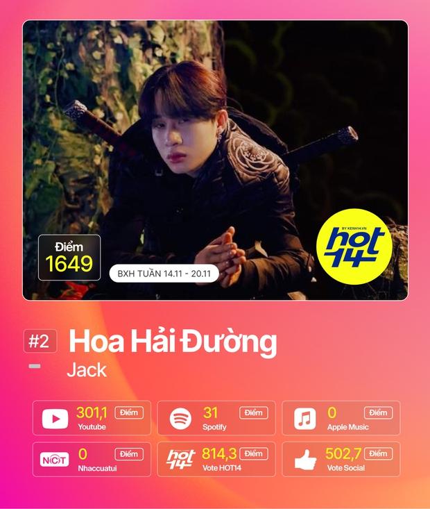 Min tiếp tục giữ vững No.1 trước Jack, MCK và JustaTee debut quá đỉnh nhưng không bất ngờ bằng Hương Ly tại BXH HOT14 tuần này - Ảnh 27.