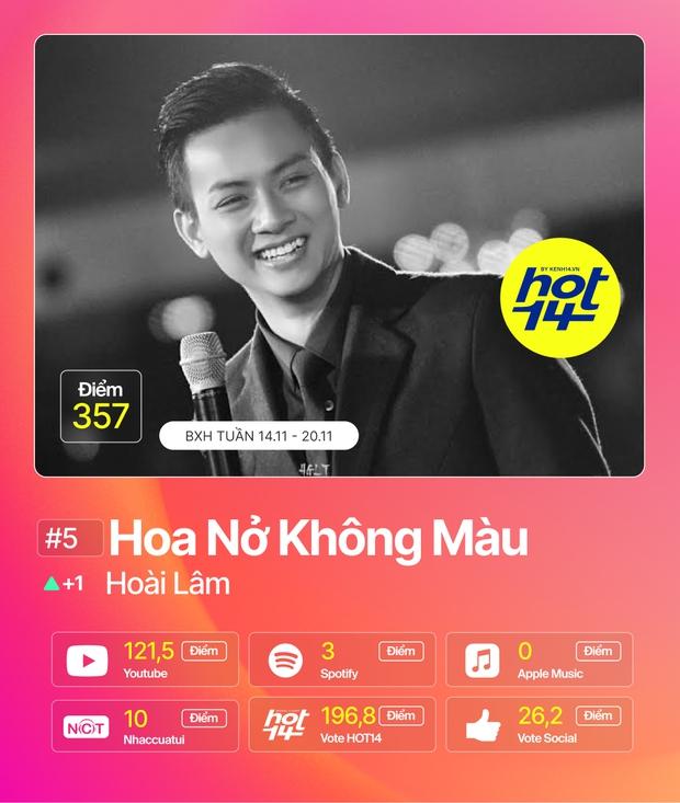 Min tiếp tục giữ vững No.1 trước Jack, MCK và JustaTee debut quá đỉnh nhưng không bất ngờ bằng Hương Ly tại BXH HOT14 tuần này - Ảnh 20.