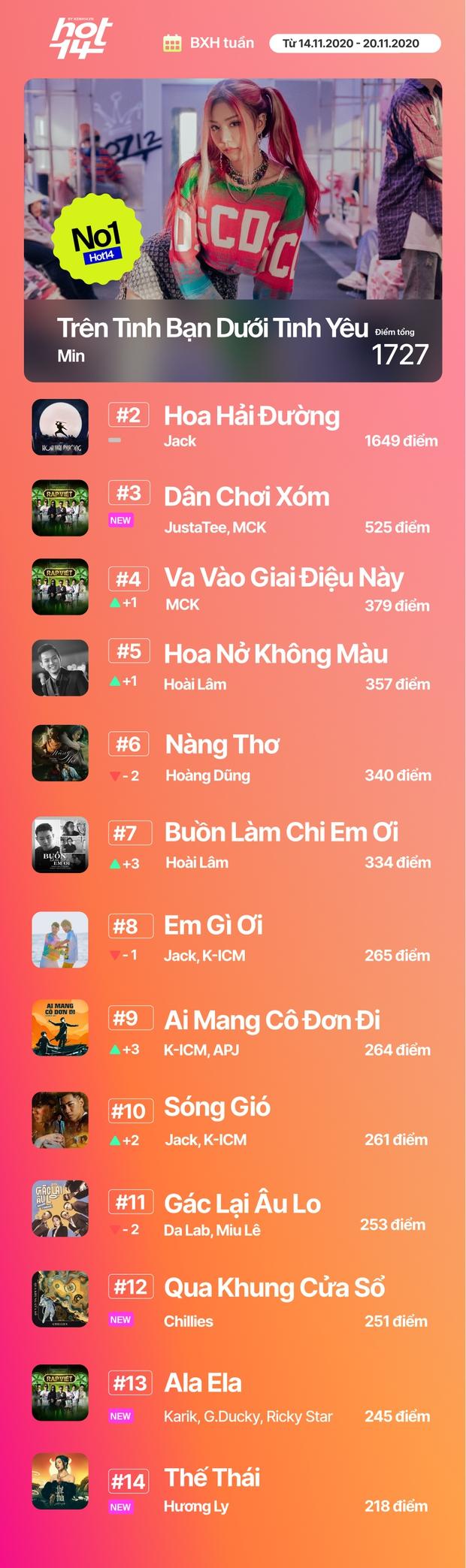 Min tiếp tục giữ vững No.1 trước Jack, MCK và JustaTee debut quá đỉnh nhưng không bất ngờ bằng Hương Ly tại BXH HOT14 tuần này - Ảnh 31.