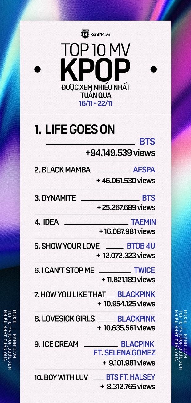 aespa mới debut đã cạnh tranh ngôi vương với BTS; BLACKPINK bất ngờ thua TWICE lẫn Taemin trong top 10 MV được xem nhiều nhất tuần - Ảnh 12.