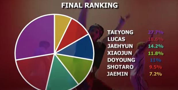 Nhà NCT có chàng idol netizen cho là được SM push mạnh tay nhưng sự thật lại chẳng hát được 1 câu nào trong album 8 bài? - Ảnh 5.