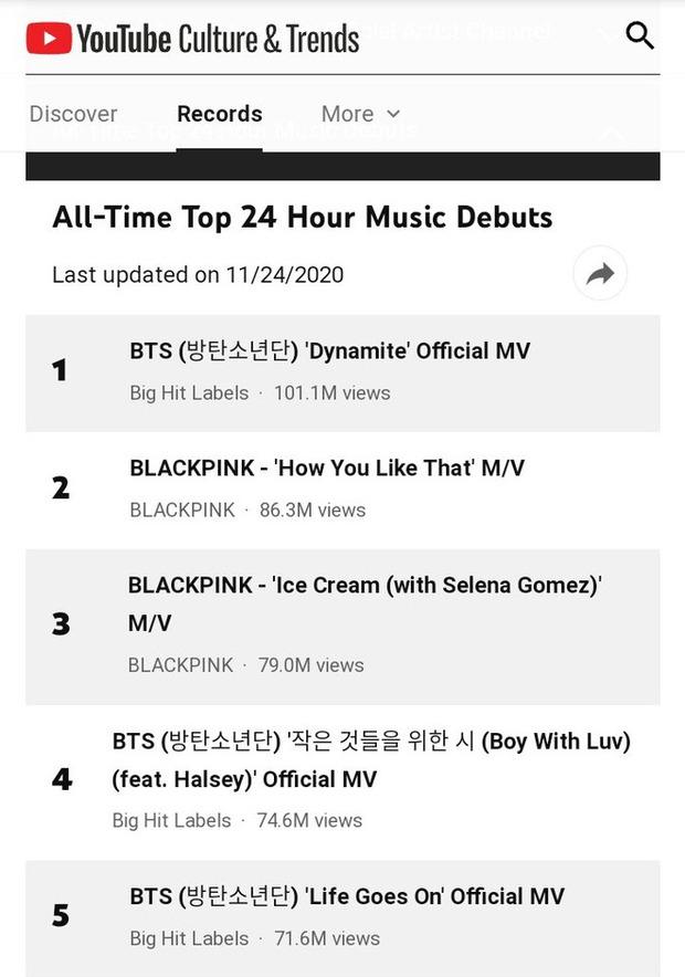 YouTube xác nhận lượt xem MV Life Goes On trong 24 giờ đầu: BTS được cộng thêm view nhưng vẫn thua xa BLACKPINK - Ảnh 7.