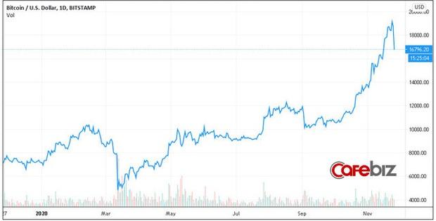 Thất bại trước ngưỡng cửa lịch sử, Bitcoin và toàn thị trường tiền số đồng loạt gãy cánh sau chuỗi ngày bay cao - Ảnh 2.