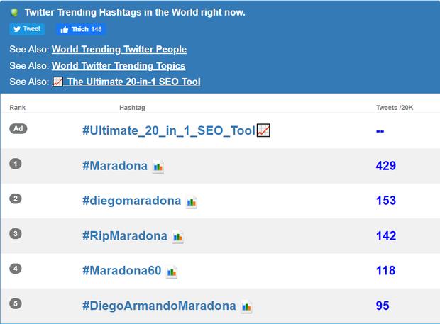 Mạng xã hội tràn ngập hashtag thương tiếc danh thủ người Argentina - Diego Maradona - Ảnh 2.
