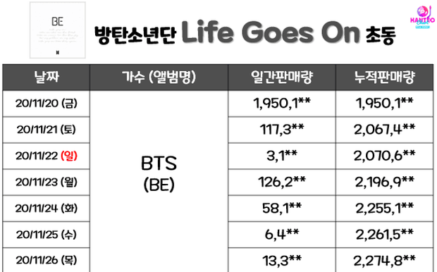 BTS không phá nổi kỷ lục bán đĩa tuần đầu của chính mình nhưng Knet vẫn khen quá đỉnh, sốc trước giá tiền và số phiên bản của album mới - Ảnh 1.