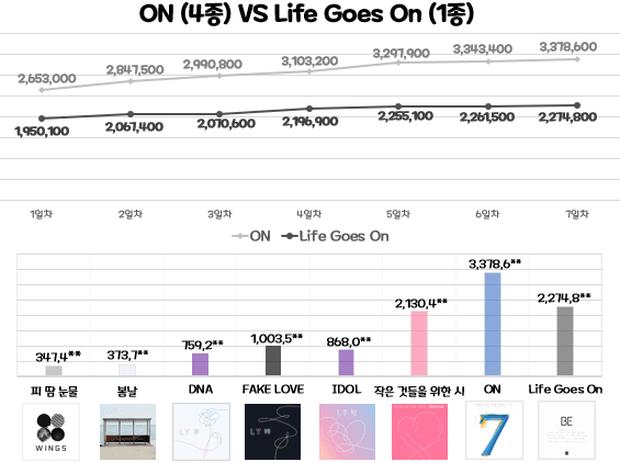 BTS không phá nổi kỷ lục bán đĩa tuần đầu của chính mình nhưng Knet vẫn khen quá đỉnh, sốc trước giá tiền và số phiên bản của album mới - Ảnh 2.