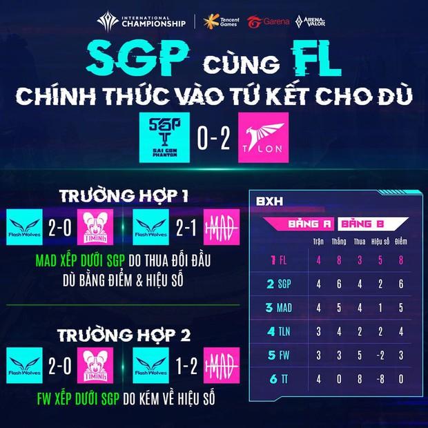 Box Gaming chốt đơn vòng bảng AIC 2020: Toàn bộ đại diện Việt Nam đều chắc chắn vào vòng Tứ kết - Ảnh 3.