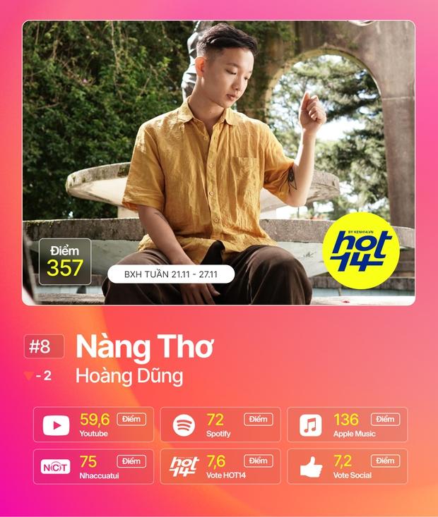 Jack giành lại no.1 từ Min sau 2 tuần, Hiền Hồ cùng Soobin đua tranh gay gắt trong top 5 BXH HOT14 - Ảnh 9.
