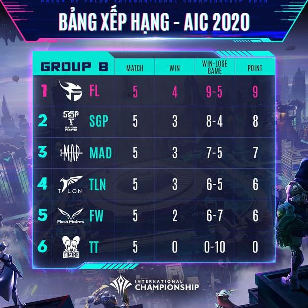 Vòng bảng AIC 2020 khép lại: Team Flash sẽ có cuộc nội chiến đầy duyên nợ cùng BOX Gaming, Saigon Phantom đối đầu Buriram United ở Tứ kết - Ảnh 2.