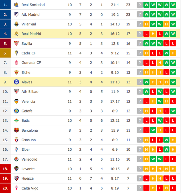 Real Madrid bại trận ở La Liga vì sai lầm đáng trách của thủ môn - Ảnh 9.